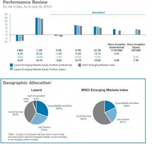 Lazard fund performance review