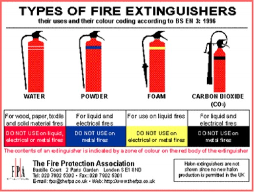 pass acronym for fire extinguisher operation