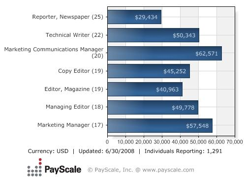 http://www.payscale.com