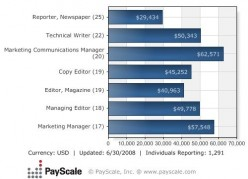 Job opportunities and career options available to journalism grads (besides the obvious)