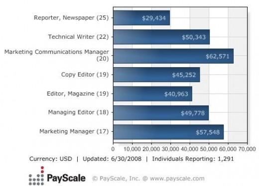Journalism majors that get jobs