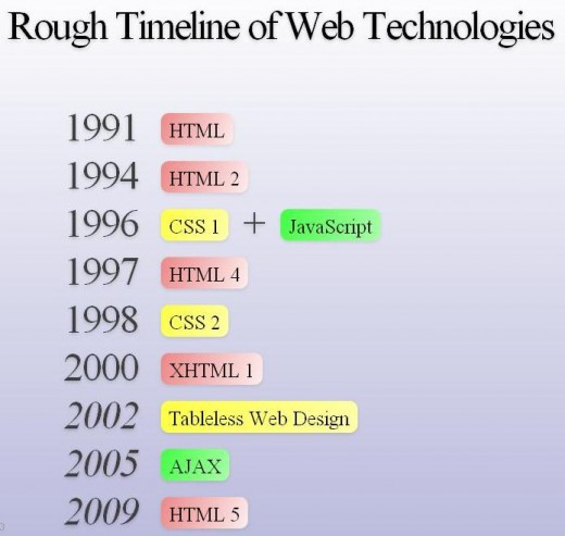 The evolution of html - ultimately html5 !