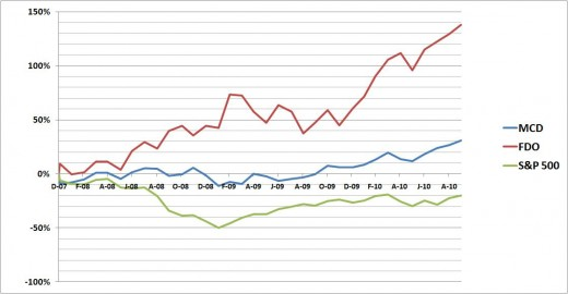 Percent Changes in MCD, FDO and S&P500 since December 2007