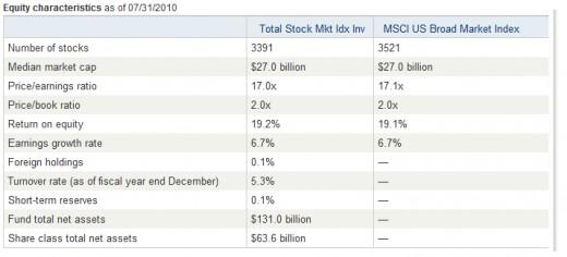 Vanguard Total St Market Equity Characteristic