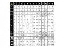 Free Multiplication Worksheets