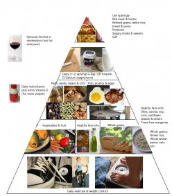 The Healthiest Food Guide Pyramid:  MyPyramid, Healthy Eating Pyramid and The Healing Foods Pyramid