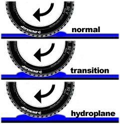 What causes Hydroplaning - What happens when you hyroplane