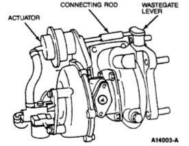 Key parts of a Turbo
