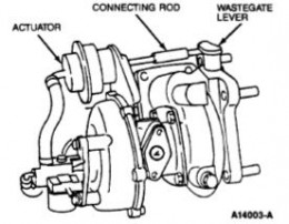 Key parts of a Turbo