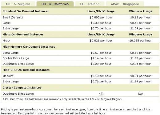 Amazon Cloud Computing IaaS price in US, North California