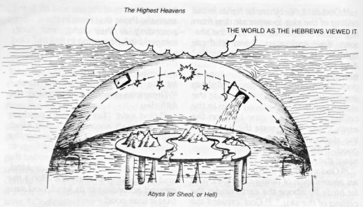 The ancient people viewed the earth as a round table whose pillars descended injto the ocean. In the uppermost part were the Heavens, or the Highest Heavens, the dwelling place of God. Image: Christian Community Bible, Claretian Publications, 1993