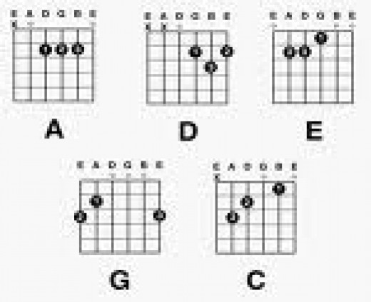 The Guitar CAGED chords - C,A,G,E,D