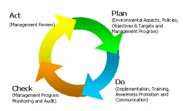 The Deming Cycle is A Framework To Implement The 14 quality point