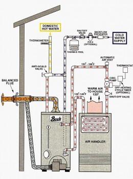 Heat Air exchange system.