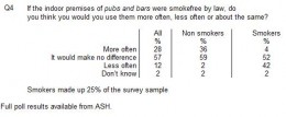 One of the ASH Poll questions