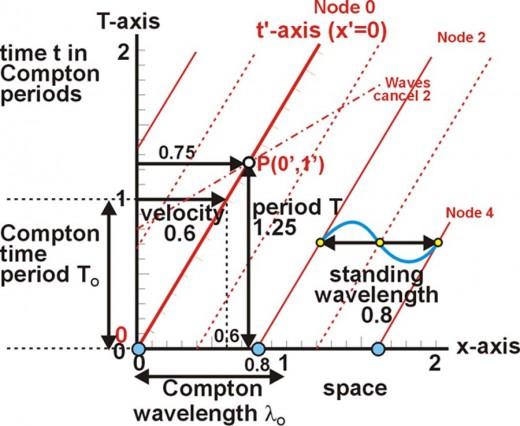 Fig. 13 1st set of ZFP's for EM wave attributes