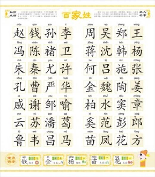 Hundred Family Names