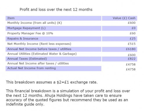 Click to see the EXPECTED profit and loss according to Ajay Ahuja - who is all about profit. For himself, that is.