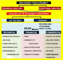 Machinery Selection and Procurement
