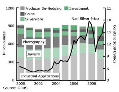 The majority of silver stock is still used for industrial purposes.