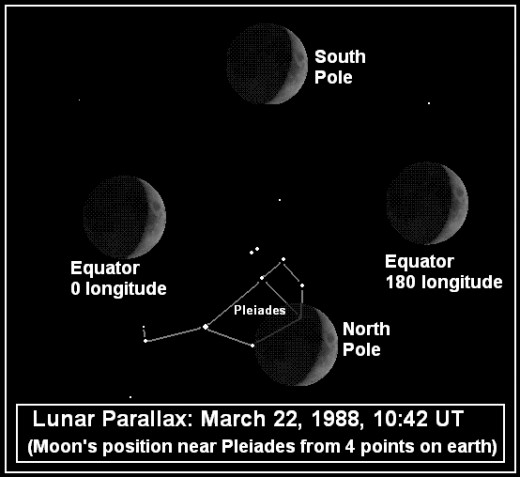 Lunar Parallax from four (4) locations on Earth