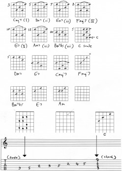 Guitar Chords and playing songs 2