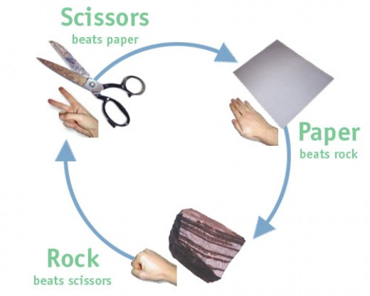 Rock-Paper-Scissors power dynamic diagram
