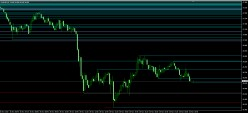 Custom Support And Resistance Indicator For MT4 Forex