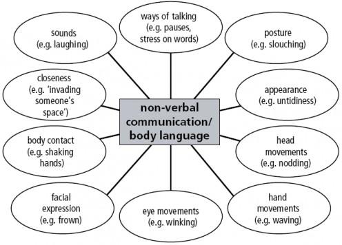 Hit Or Miss Communication Wateripple