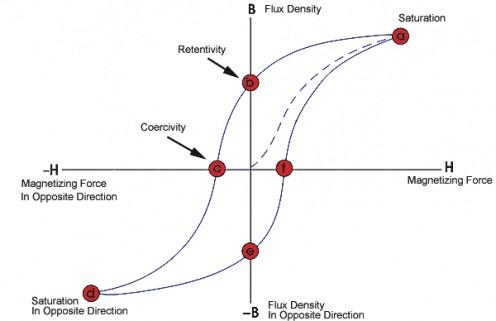 Hysteresis Loop (BH curve)