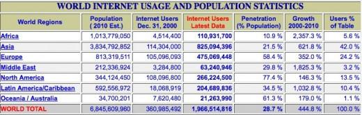 http://www.internetworldstats.com/stats.htm