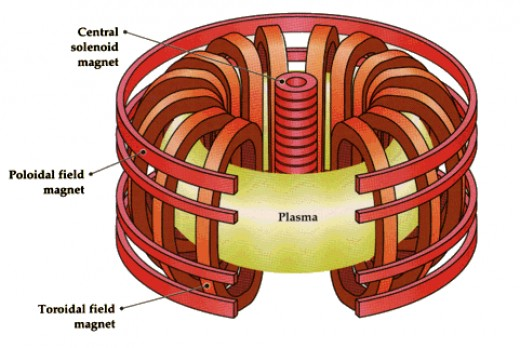 the Tokamak, an early thermonuclear reactor, heat plasma to fusion temperatures          through four different stages. The third stage works by magnetic fields.