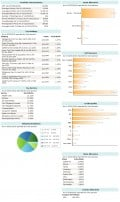 Nuveen Municipal Advantage portfolio characteristics