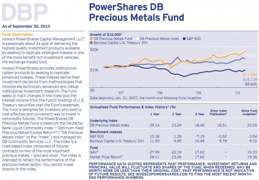 PowerShares DBP Overview