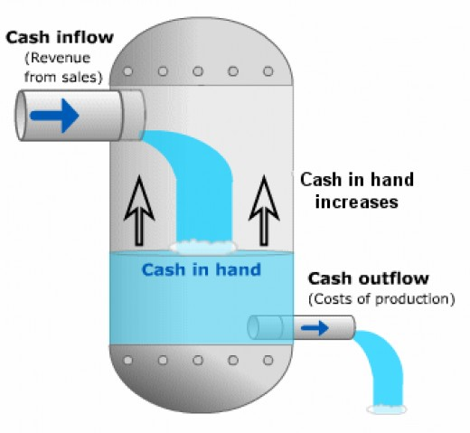 Cash Flow Process Depiction (bized.co.uk)