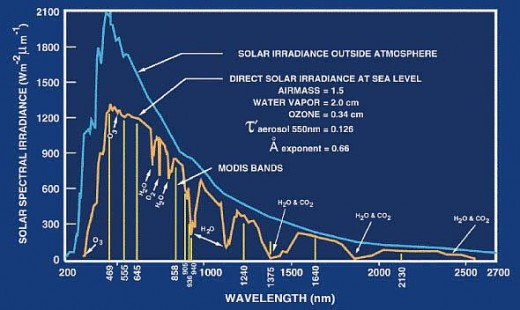 Diagram of atmospheric absorption, noting effects of various gases, using data from MODIS. Image courtesy NASA and Wikimedia Commons.