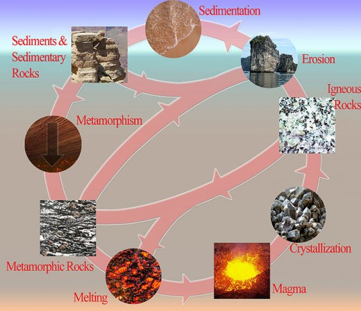 "Diagram of the ""Rock Cycle.""  Image courtesy woudloper and Wikimedia Commons."