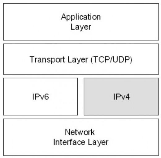 Dual IPv4 IPv6 layer architecture.
