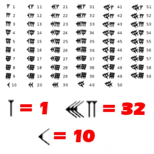 "Babylonian cuneiform numerals were based on a sexagesimal (base-60) system of symbols. Compare how long it takes to write ""59"" in Babylonian to how long it takes in our modern decimal system."