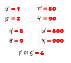 Greek numerals were based on letters of its 24-character alphabet, extended by 3 obsolete symbols to cover the primary values of all units, tens and hundreds in its decimal system. Screen capture of Greek numerals modified.
