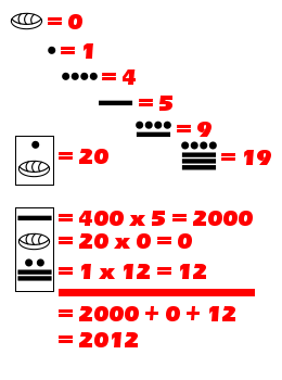 "Maya numerals (base-20) consist of 19 different symbols. Vertical arrangements of these numerals can represent numbers of higher value. Shown in the illustration is the Maya representation for the year ""2012."""