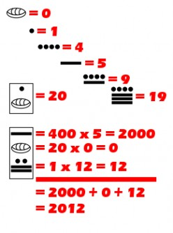 """Maya numerals (base-20) consist of 19 different symbols. Vertical arrangements of these numerals can represent numbers of higher value. Shown in the illustration is the Maya representation for the year """"2012."""""""