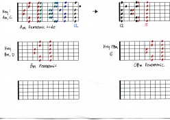 Guitar Scales: Pentatonic