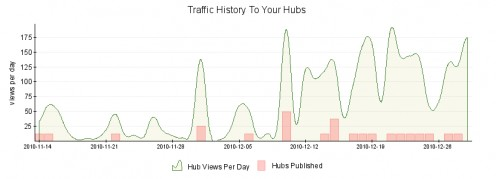 My traffic graph of 2010.