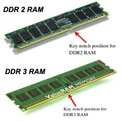 Do you know your RAM from the ROM?