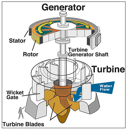 The generator and wind turbine of this vertical water driven electrical generator is suspended by magnetic levitation, which cuts down on internal friction. A wind generator cam be made along a similar design.