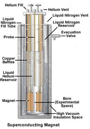 The electromagnet shown here is the heart of one of the largest experimental superconducting magnets in experimental use.