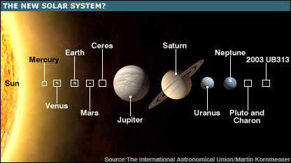 Our ideas of the true nature of the solar system are still changing in the light of ongoing discoveries.