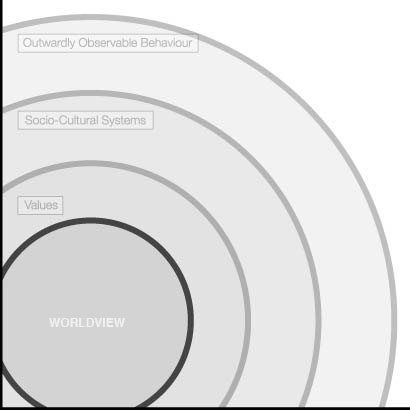 Paul Hiebert's diagram of the layers of worldview