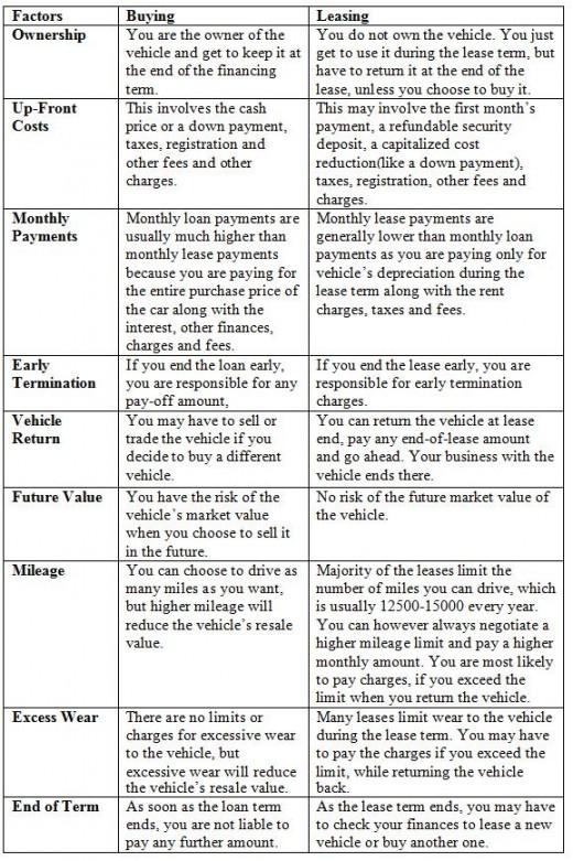 Car leasing vs buying
